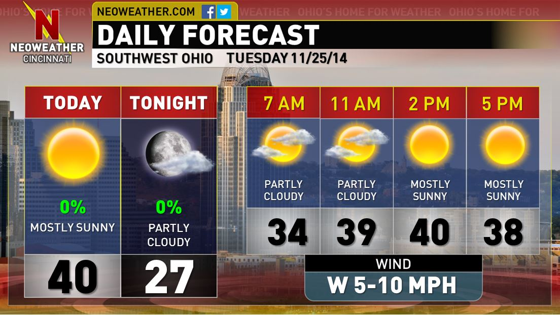 7-Day Weather Forecast Winter